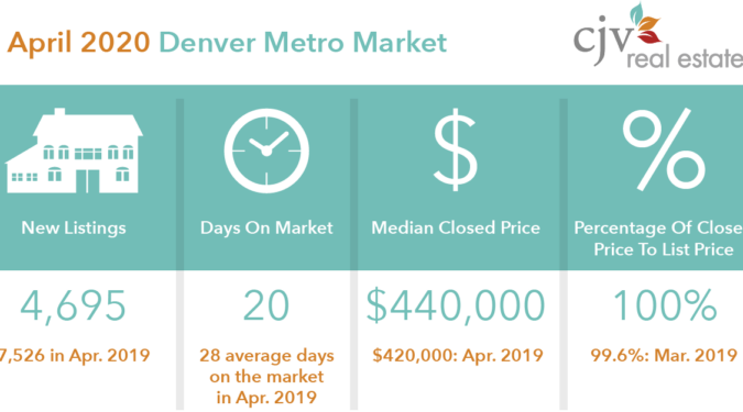April 2020 Denver Market Stats Patrick Finney