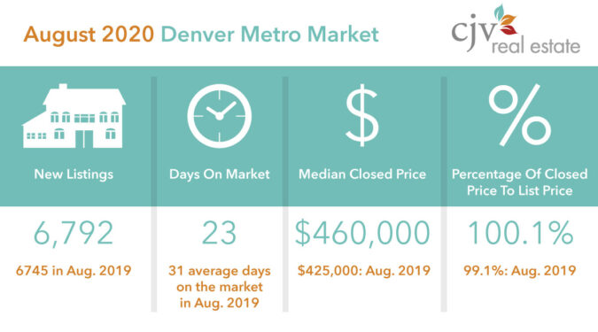Patrick Finney Denver Metro Median Price for August 2020
