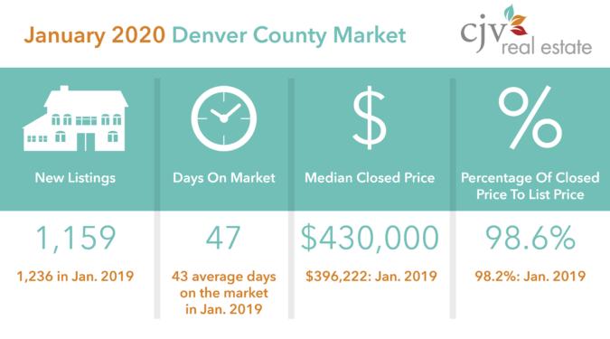 January 2020 Denver County Real Estate Stats Patrick Finney
