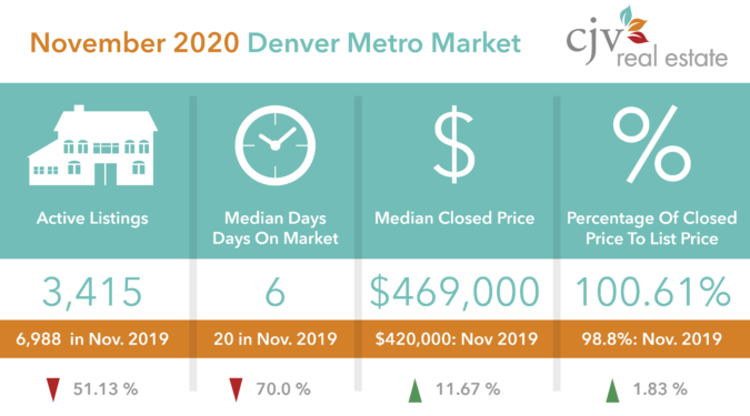 CJV Real Estate Nov 2020 Market Stats Patrick Finney Denver
