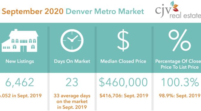 Patrick Finney Denver Metro Property Stats
