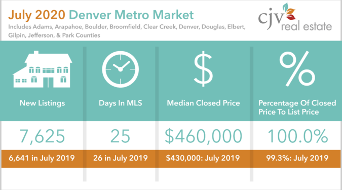 Patrick Finney Denver Metro Median Price for July 2020