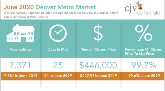 Denver Metro Market Stats for June 2020 from Patrick Finney